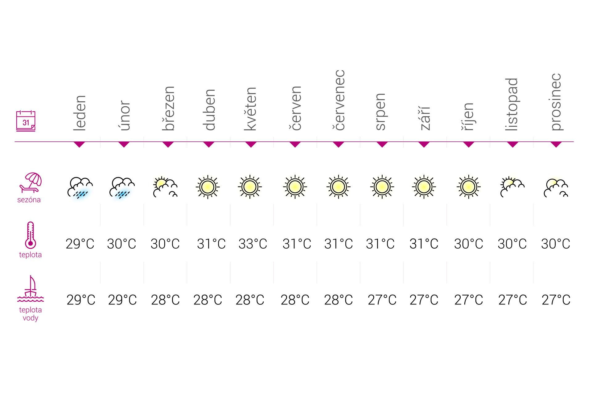 Bali Počasie